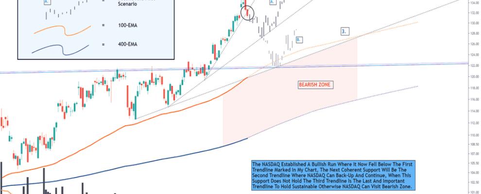 NASDAQ ADPT AN AVENUE TOWARDS THE ELEVATION